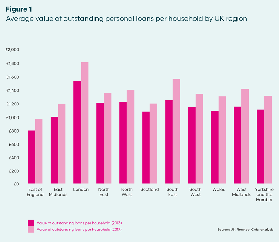 Chart showing value of outstanding personal loans per household by UK region
